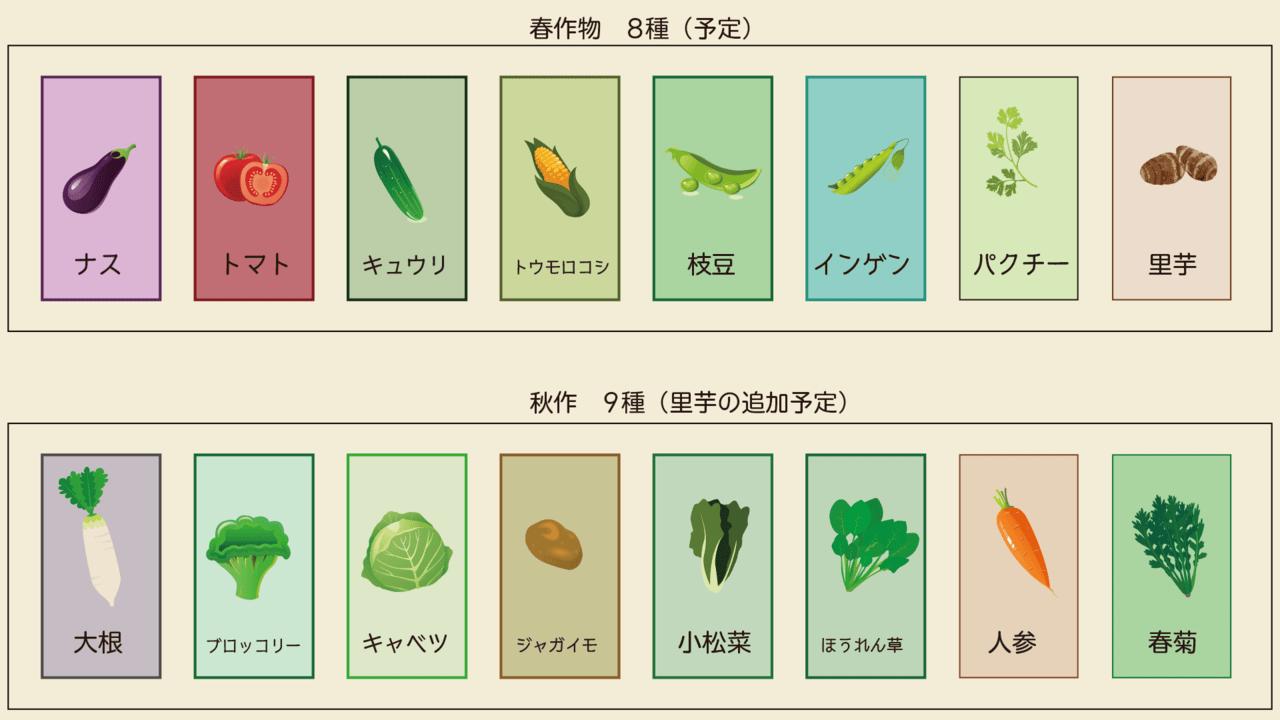 2019年の作物